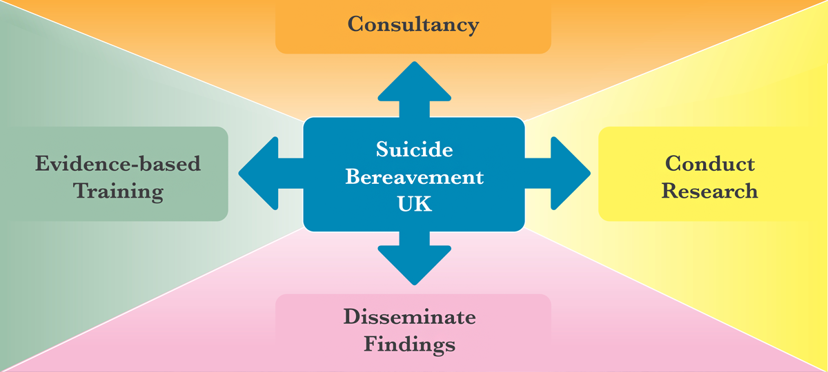 About Suicide Bereavement UK